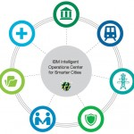 IBM-Intelligent-operations-center-for-smater-cities