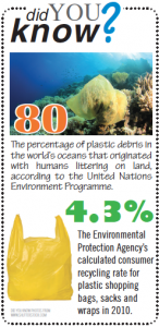80% of litter in the ocean came from litter on land