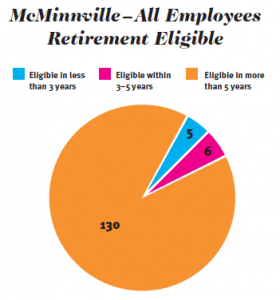 McMinnville, Tenn., experiences a lot of longevity, with 130 employees eligible to retire in more than five years. The city will be losing a lot of experience, making it necessary to train and have skilled employees ready to step up. (Data by University of Tennessee's Municipal Technical Advisory Service)