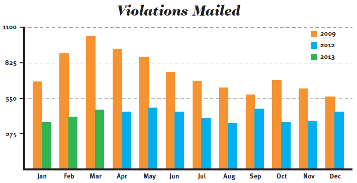 Pictured is a Redflex report for March 2013 detailing the decrease in violations mailed since the cameras were placed. Town Administrator Bob Browning has noticed people's driving behaviors are changing. (Information provided by Jonesborough, Tenn.)