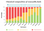 chemical composition of renewable fuels