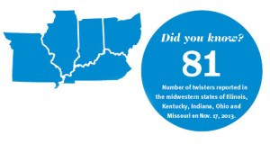 Number of twisters reported in the midwestern states of Illinois, Kentucky, Indiana, Ohio and Missouri on Nov. 17, 2013.