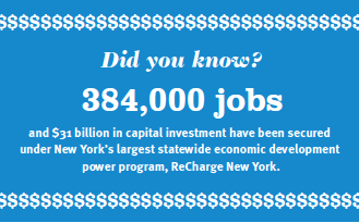 Did you know? 384,000 jobs and $31 billion in capital investment have been secured under New York's largest statewide economic development power program, ReCharge New York.