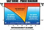 salt brine phase diagram