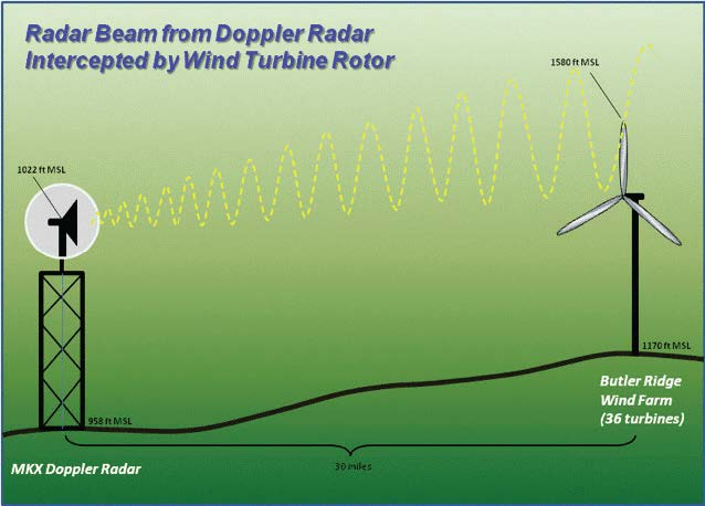 "Wind farms built in what's called the ""consultation,"" or third zone of impact around a Doppler weather radar station, produce the largest amount of radar clutter. (Image courtesy of NOAA)"