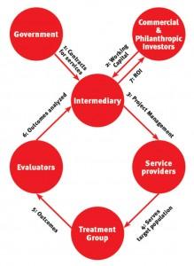 bonds-chart