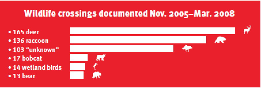 Wildlife crossings documented Nov. 2005–Mar.