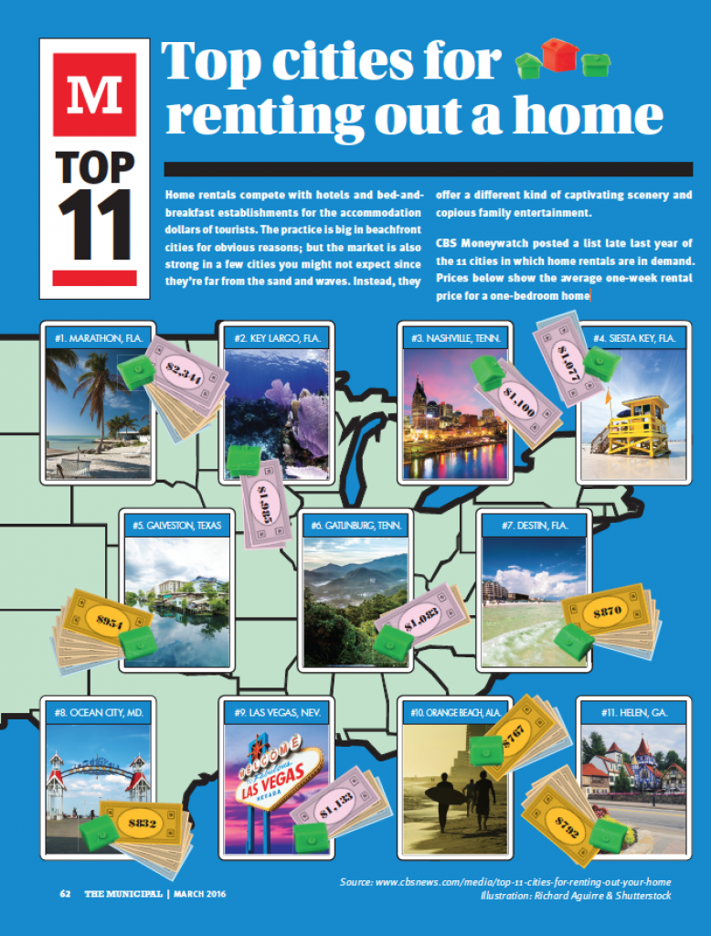 TOP CITIES FOR RENTING A HOME
