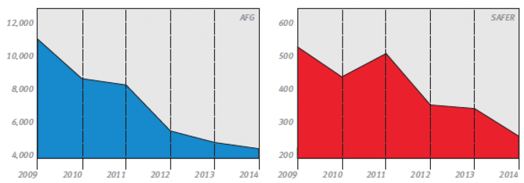 Pictured are comparable graphs that highlight the total number of volunteer department applicants for the AFG, left, and SAFER grant programs during the course of six fiscal years. (Information provided by the National Volunteer Fire Council)