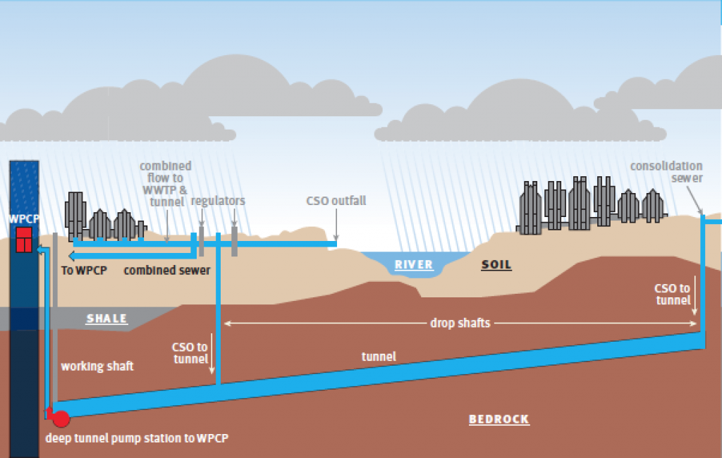 For Wayne, Ind., city officials are trying to reduce the amount of sewage water overflow into three local rivers by 900 million gallons a year, through construction of the Deep Rock Tunnel project. (Data provided, illustration by Richard Aguirre)
