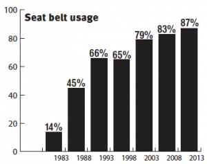 Education and enforcement have led to seat belts becoming second nature over the years. Similar steps may be needed to keep good driving habits intact as new technologies emerge. (Data provided)
