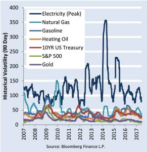 Over the past 10 years, electricity has been one of the more volatile energy commodities. (Source: Bloomberg Finance)