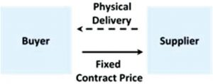 Under a producer price agreement, an organization negotiates directly with the provider to establish a fixed price for power (Graph provided)