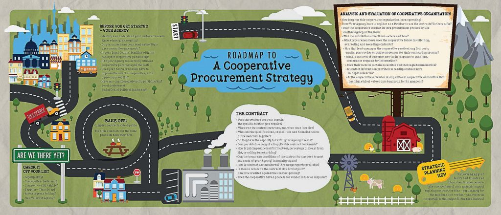 As cooperative purchasing continues to flourish, more standardized best practices will be advanced, and the National Cooperative Procurement Partners is one of those organizations doing so. It has created a map to help formulate a strategic cooperative procurement plan. (Photo provided by NCPP)