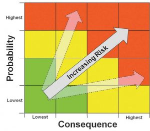 This graph shows the relationship between probability and consequence when it comes to increasing risk. (Graph provided)