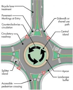 Here is a potential roundabout design that showcases how different features can be integrated into a roundabout, including bike lanes and accessible pedestrian crossings. (Photo provided by Minnesota Department of Transportation)
