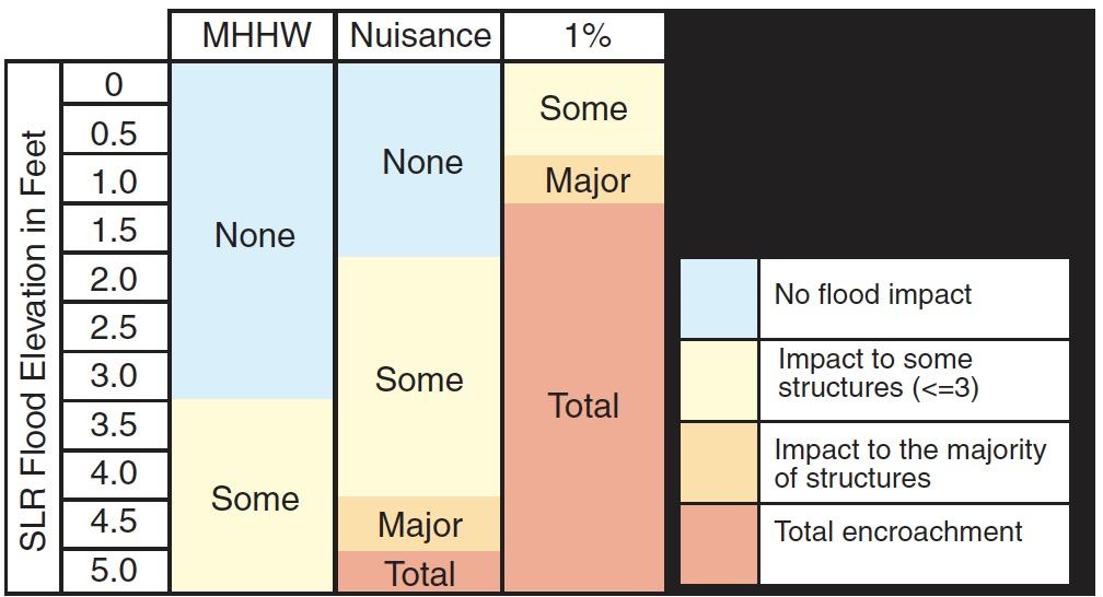 Pictured is a table showcasing the vulnerability of St. Augustine's wastewater treatment plant to each flood type and sea level rise scenario. With 1 percent annual chance flood, the plant would be most affected. (Graph provided)