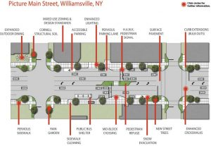 This design shows the various changes along the road for the Picture Main Street initiative. These not only included rain gardens but also new crosswalks, sidewalks, street lighting and more. (Photo provided by the village of Williamsville)